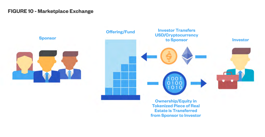 White Paper - Figure 10 (Marketplace Exchange)