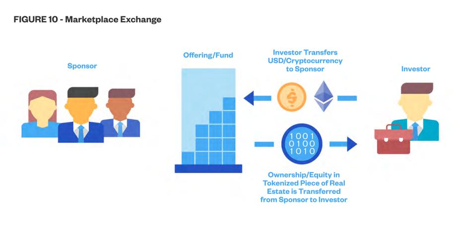 White Paper - Figure 10 (Marketplace Exchange)