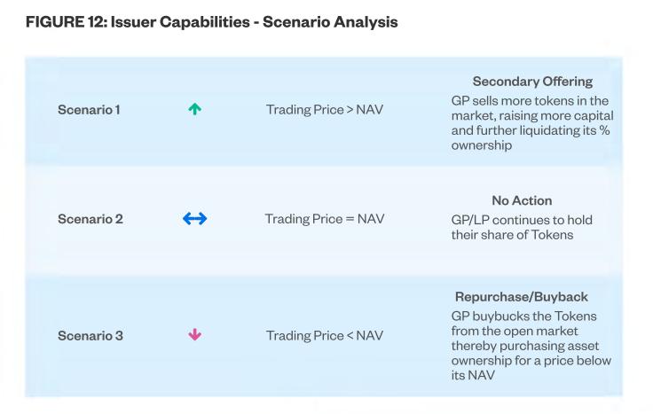White Paper - Figure 12 (Scenario Analysis)