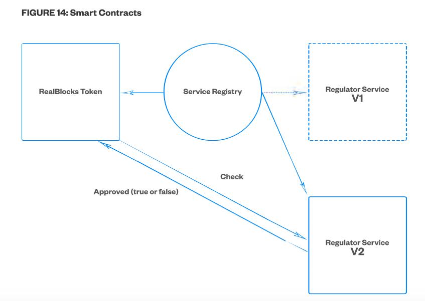 White Paper - Figure 14 (Smart Contracts)