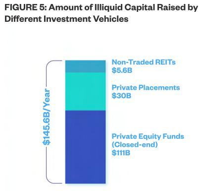 White Paper - Figure 5 (Illiquid Capital)