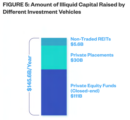 White Paper - Figure 5 (Illiquid Capital)