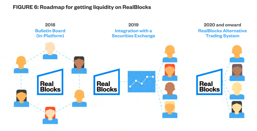 White Paper - Figure 6 (Liquidity roadmap)